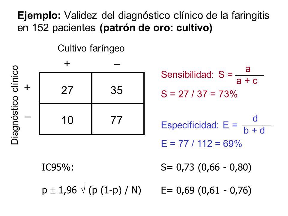 Ejemplo: Validez del diagnóstico clínico de la faringitis en 152 pacientes (patrón de oro: cultivo)