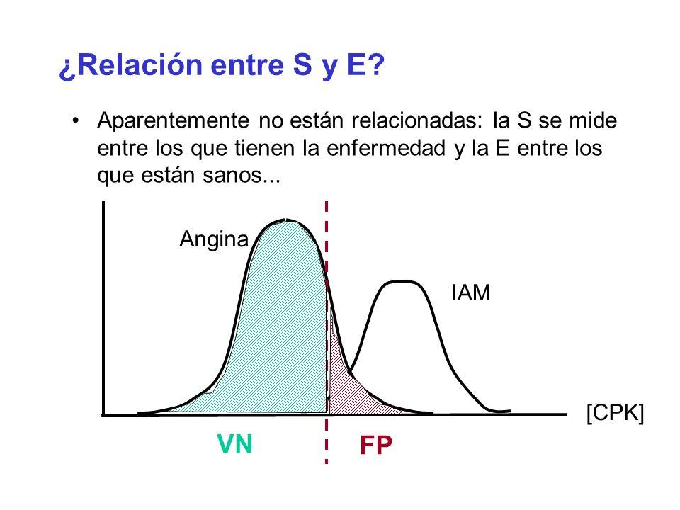 ¿Relación entre S y E VN FP