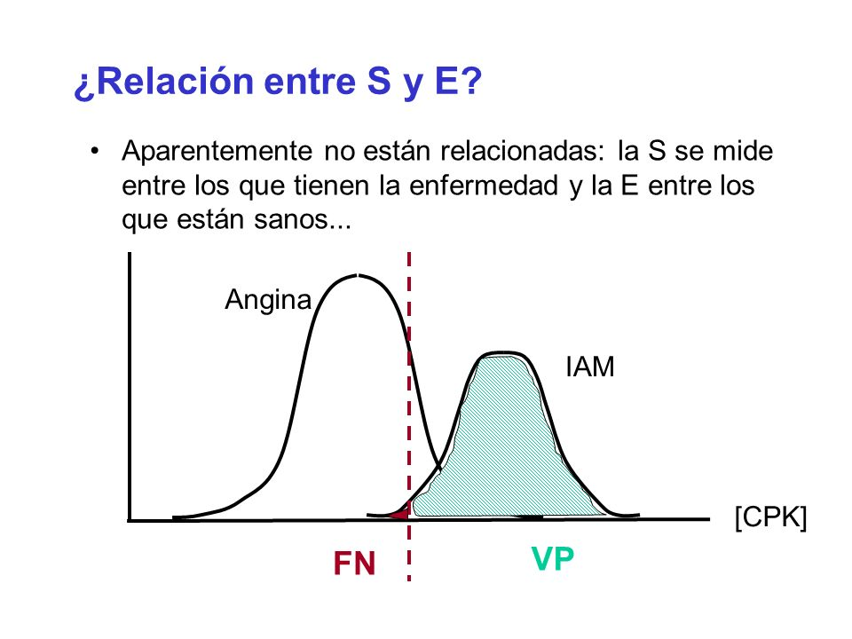 ¿Relación entre S y E VP FN