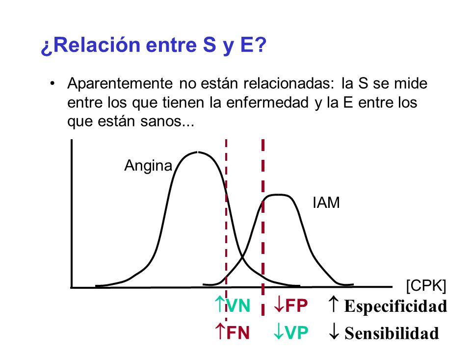 ¿Relación entre S y E FP  Especificidad VN VP  Sensibilidad FN