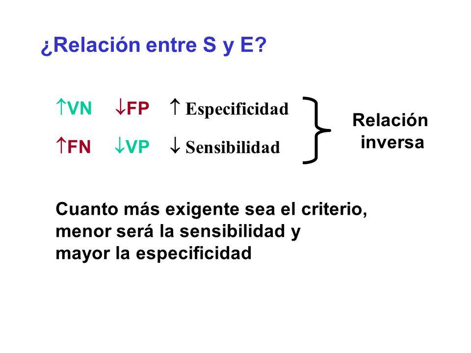 ¿Relación entre S y E FP  Especificidad VN Relación inversa