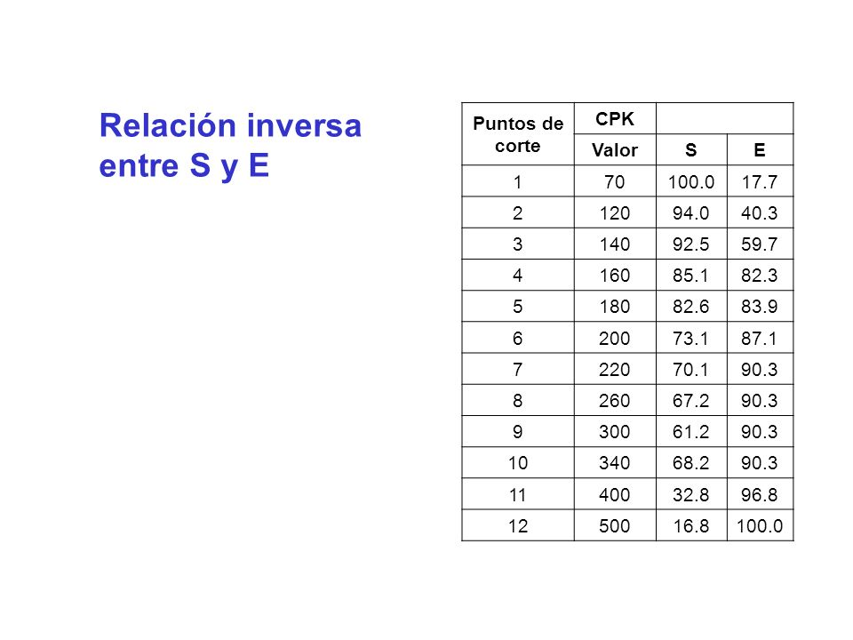 Relación inversa entre S y E Puntos de corte CPK Valor S E 1 70 100.0