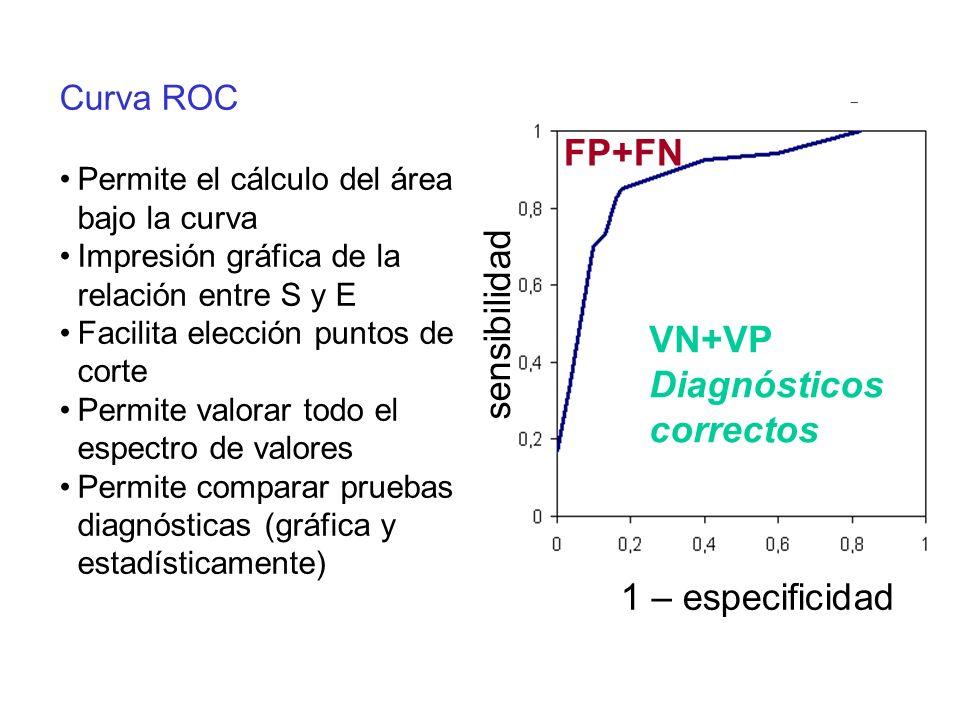 FP+FN sensibilidad VN+VP Diagnósticos correctos 1 – especificidad