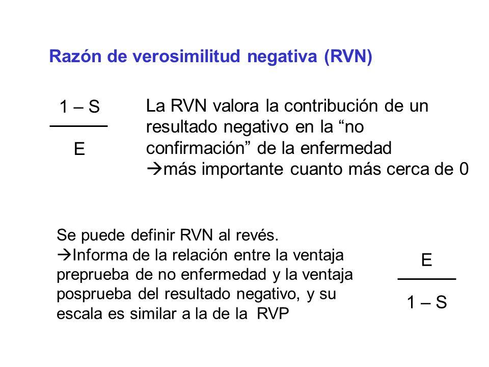 Razón de verosimilitud negativa (RVN)