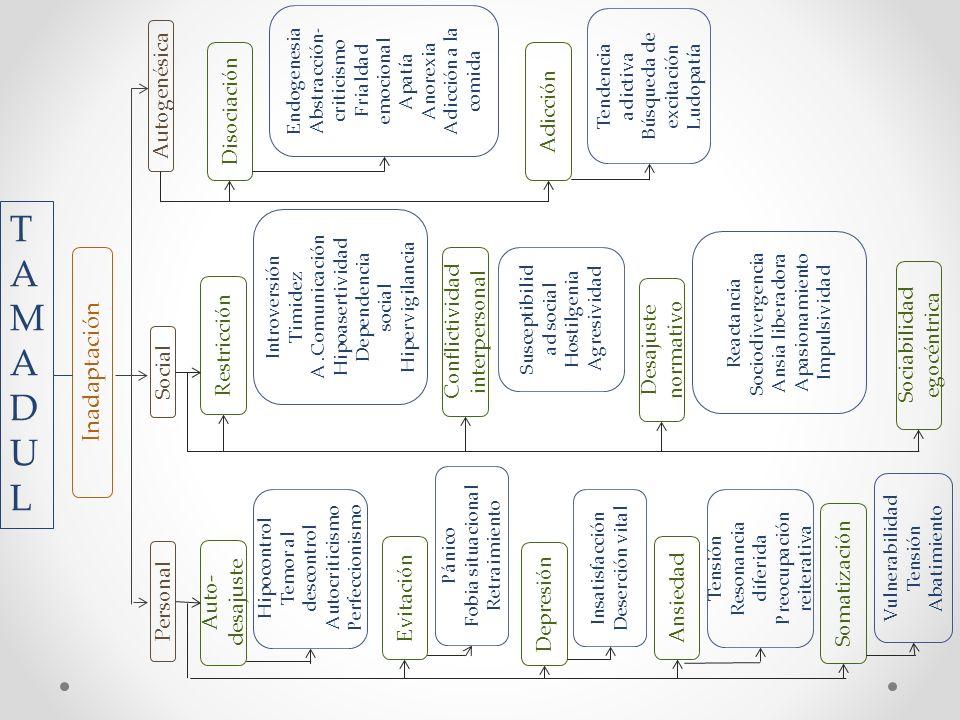 TAMADUL Inadaptación Autogenésica Disociación Adicción
