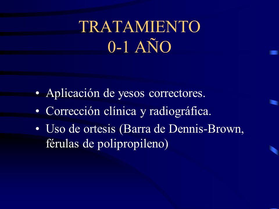 TRATAMIENTO 0-1 AÑO Aplicación de yesos correctores.