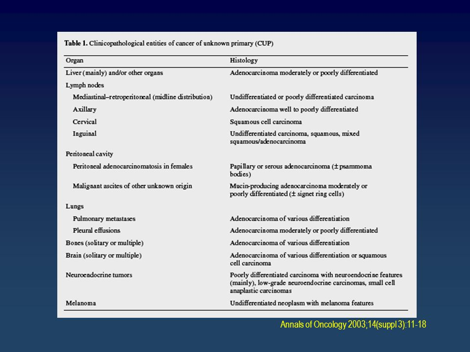 Annals of Oncology 2003;14(suppl 3):11-18