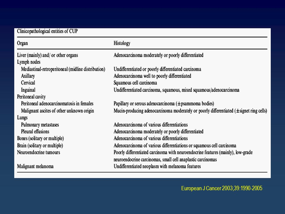 European J Cancer 2003;39:1990-2005
