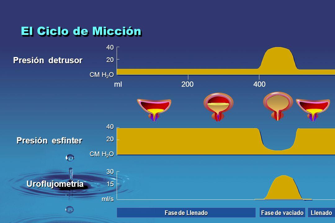 El Ciclo de Micción Presión detrusor Presión esfínter Uroflujometría