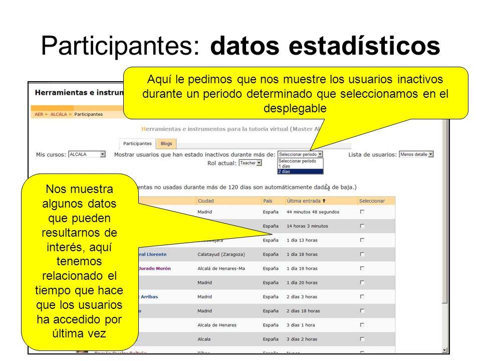Participantes: datos estadísticos