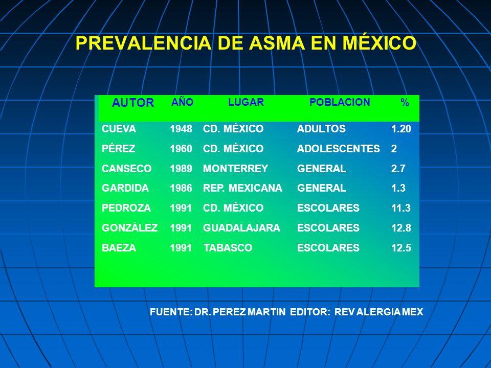 PREVALENCIA DE ASMA EN MÉXICO