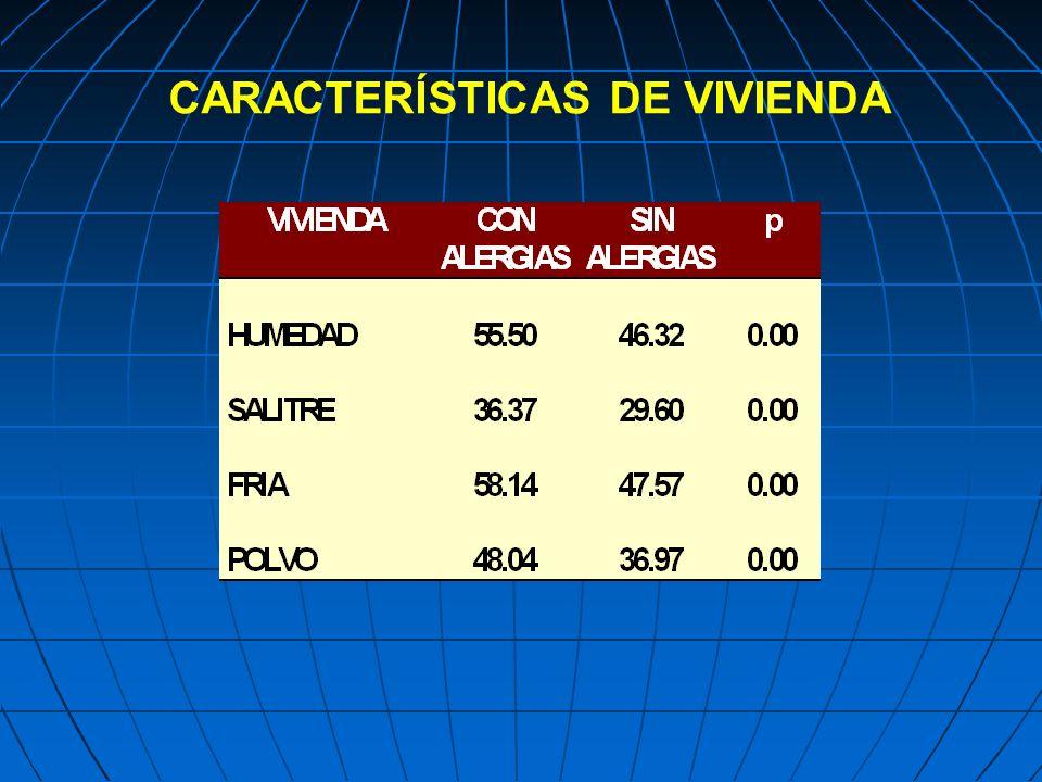 CARACTERÍSTICAS DE VIVIENDA