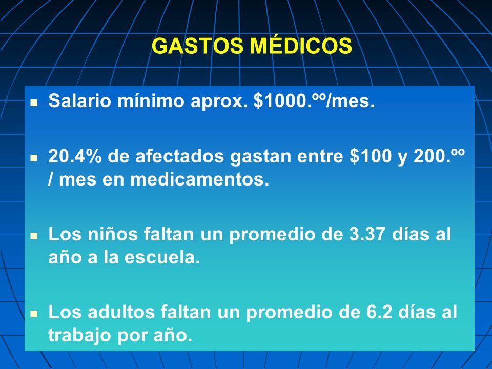 GASTOS MÉDICOS Salario mínimo aprox. $1000.ºº/mes.