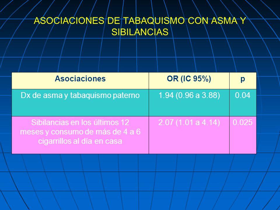 ASOCIACIONES DE TABAQUISMO CON ASMA Y SIBILANCIAS