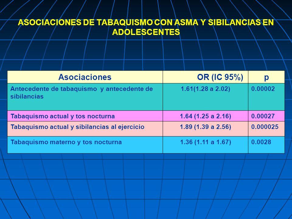 ASOCIACIONES DE TABAQUISMO CON ASMA Y SIBILANCIAS EN ADOLESCENTES