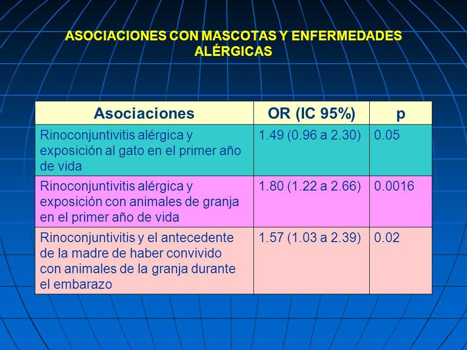 ASOCIACIONES CON MASCOTAS Y ENFERMEDADES ALÉRGICAS