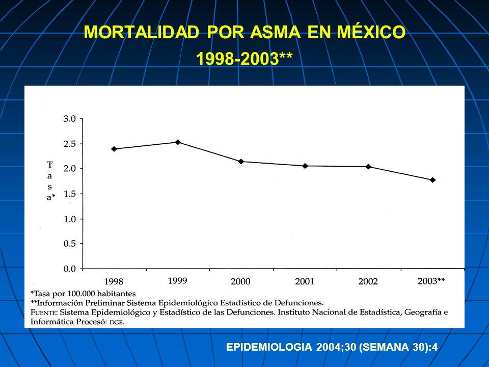 MORTALIDAD POR ASMA EN MÉXICO 1998-2003**