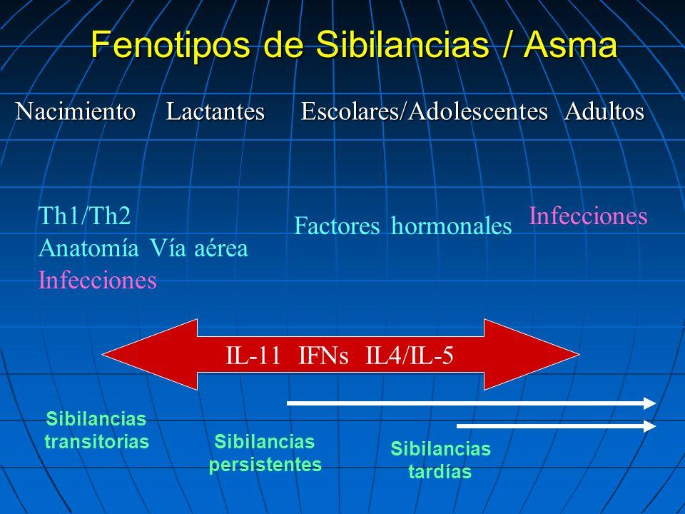 Fenotipos de Sibilancias / Asma