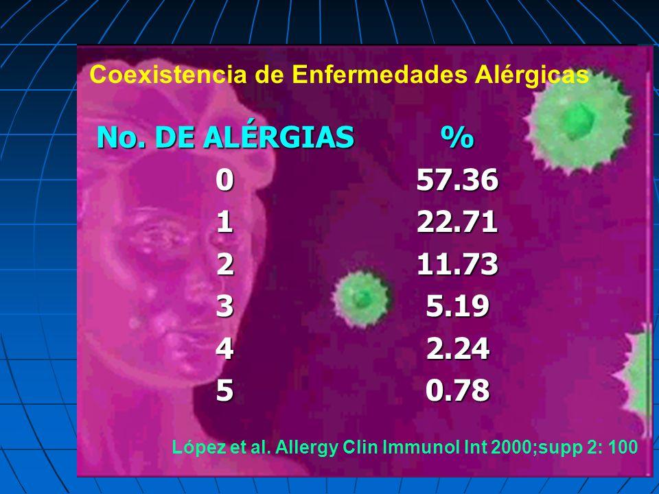 Coexistencia de Enfermedades Alérgicas