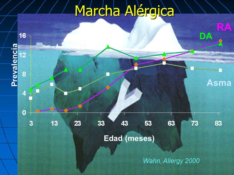Marcha Alérgica RA DA Prevalencia Asma Edad (meses) Wahn, Allergy 2000