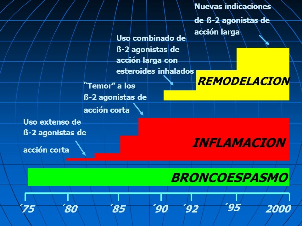 INFLAMACION BRONCOESPASMO REMODELACION ´75 ´80 ´85 ´90 ´92 ´95 2000