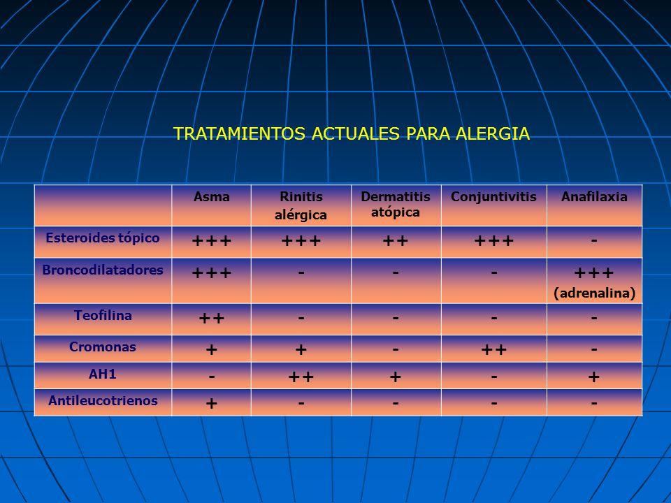 TRATAMIENTOS ACTUALES PARA ALERGIA +++ ++ -