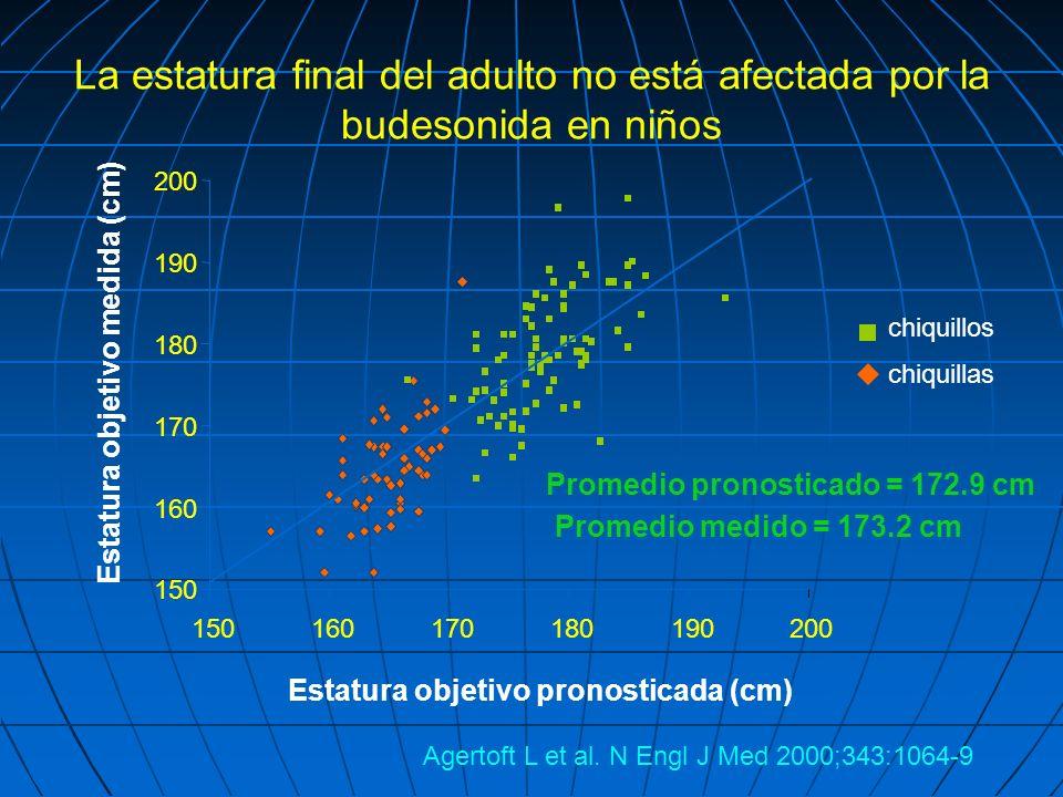 La estatura final del adulto no está afectada por la budesonida en niños