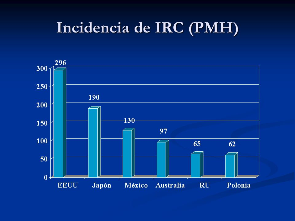 Incidencia de IRC (PMH)