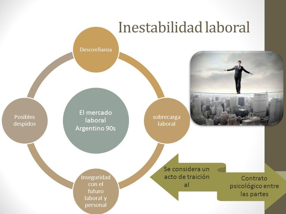 Inestabilidad laboral