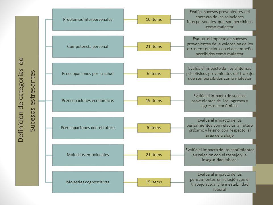 Definición de categorías de Sucesos estresantes