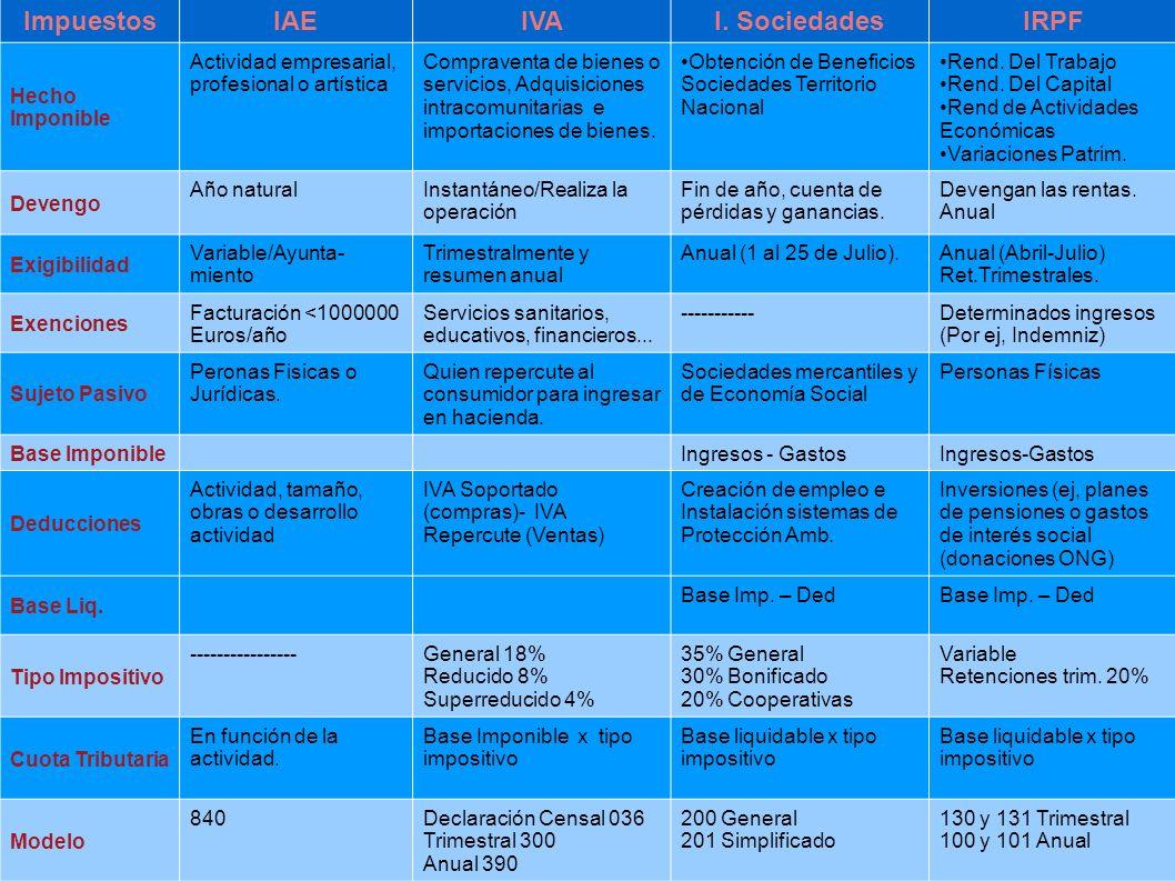 Impuestos IAE IVA I. Sociedades IRPF