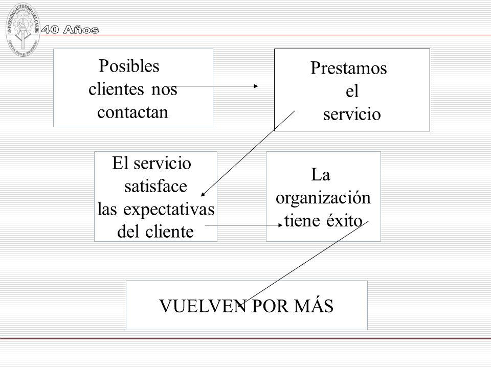 Posibles clientes nos. contactan. Prestamos. el. servicio. El servicio. satisface. las expectativas.