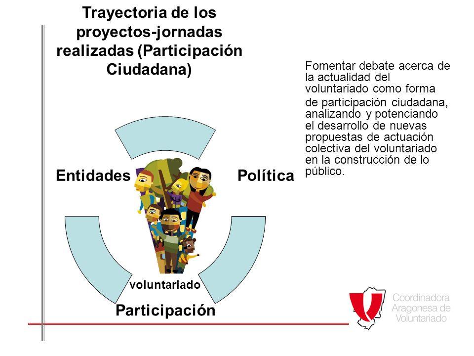 Trayectoria de los proyectos-jornadas realizadas (Participación Ciudadana)