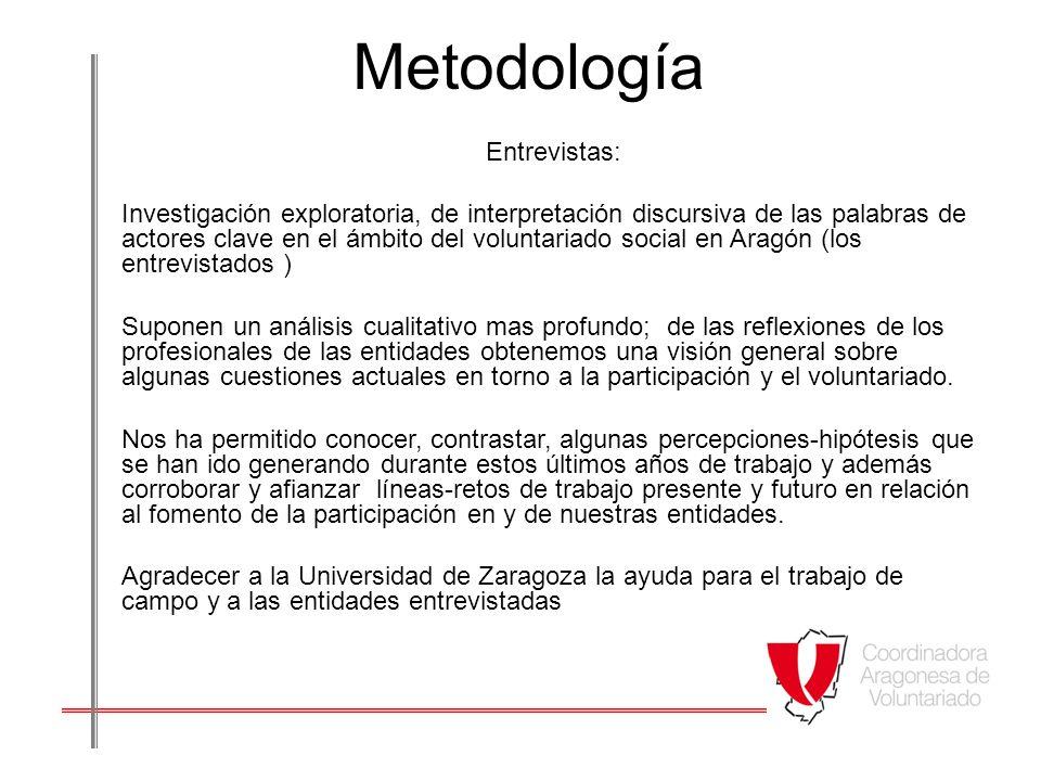Metodología Entrevistas: