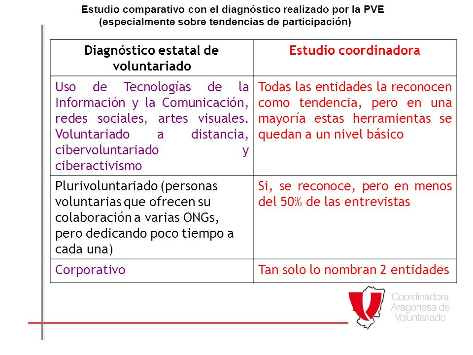 Diagnóstico estatal de voluntariado