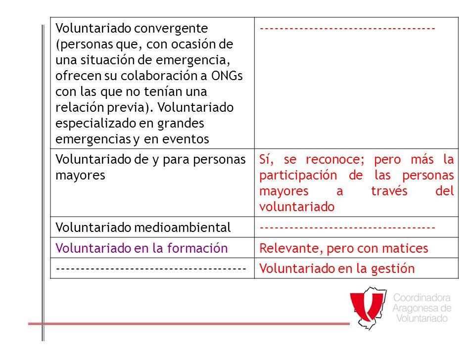 Voluntariado convergente (personas que, con ocasión de una situación de emergencia, ofrecen su colaboración a ONGs con las que no tenían una relación previa). Voluntariado especializado en grandes emergencias y en eventos