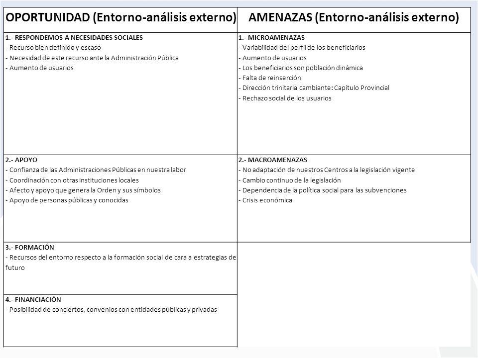 OPORTUNIDAD (Entorno-análisis externo)
