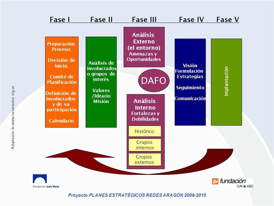 DAFO Fase I Fase II Fase III Fase IV Fase V Análisis Externo