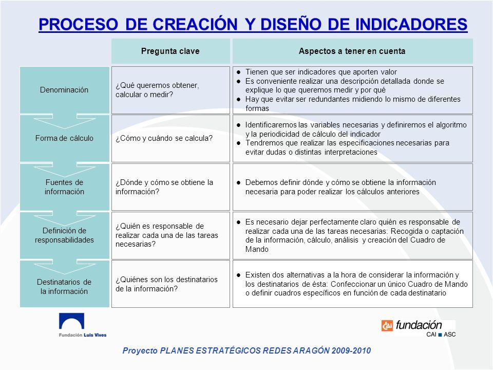 PROCESO DE CREACIÓN Y DISEÑO DE INDICADORES