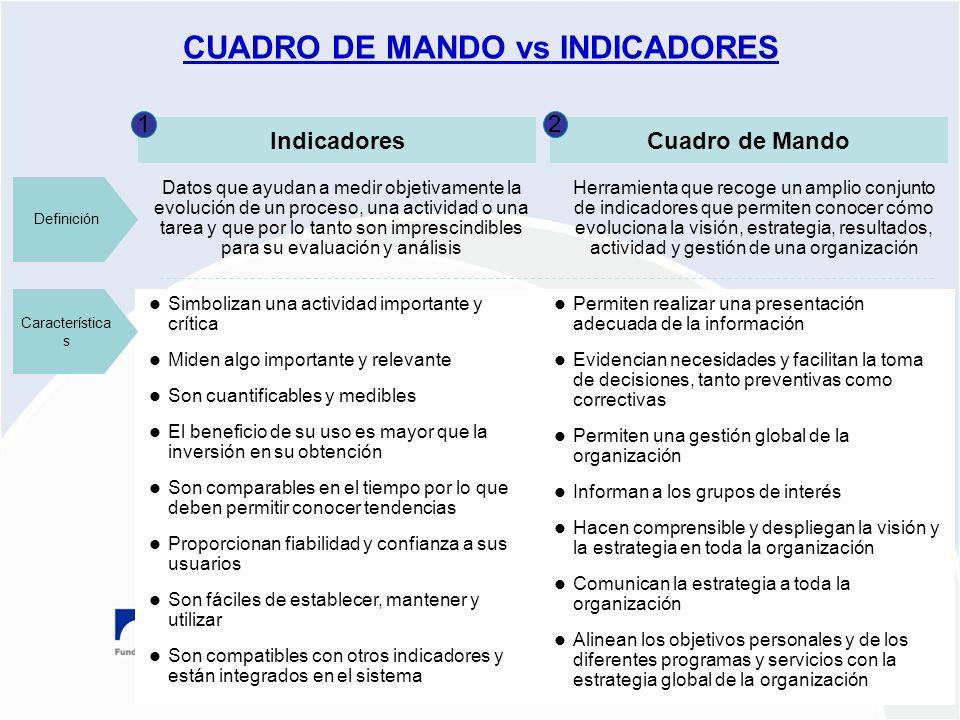 CUADRO DE MANDO vs INDICADORES