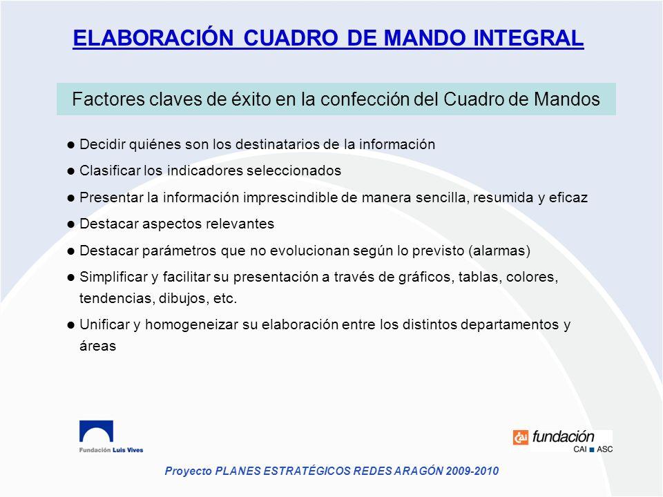 ELABORACIÓN CUADRO DE MANDO INTEGRAL