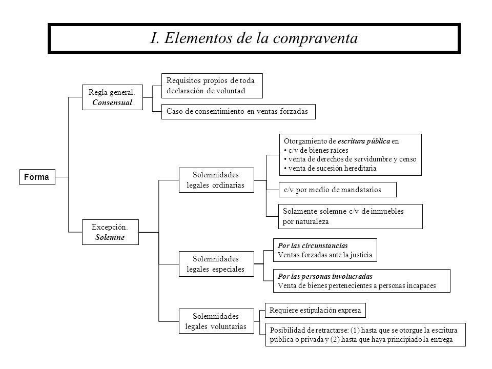 I. Elementos de la compraventa