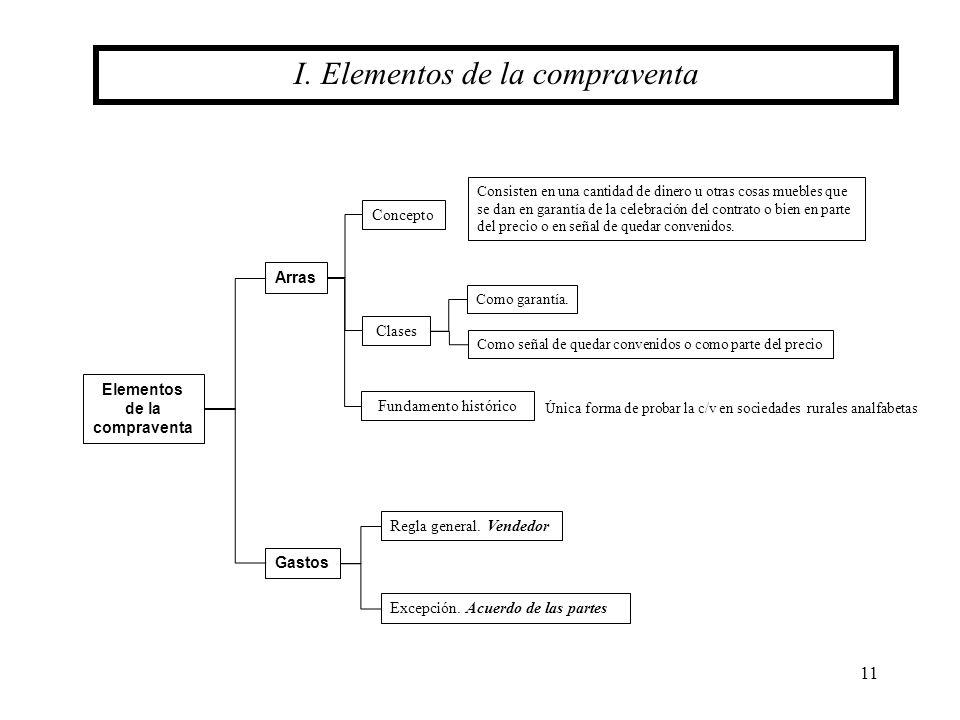 Elementos de la compraventa
