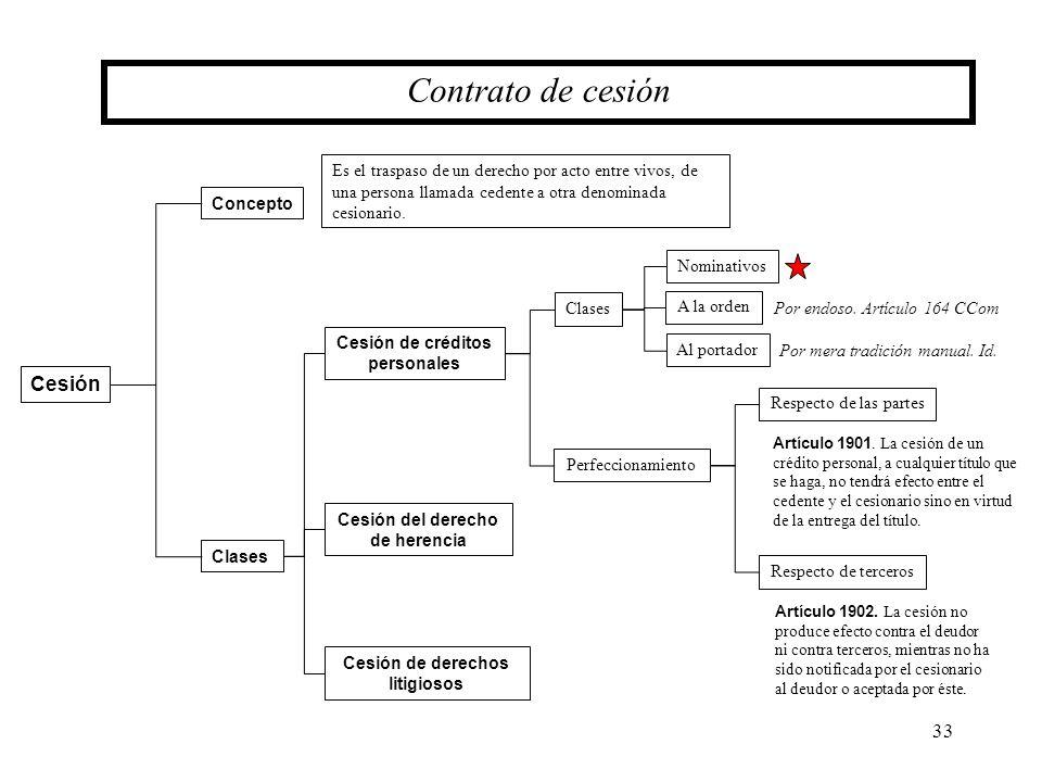 Contrato de cesión Cesión
