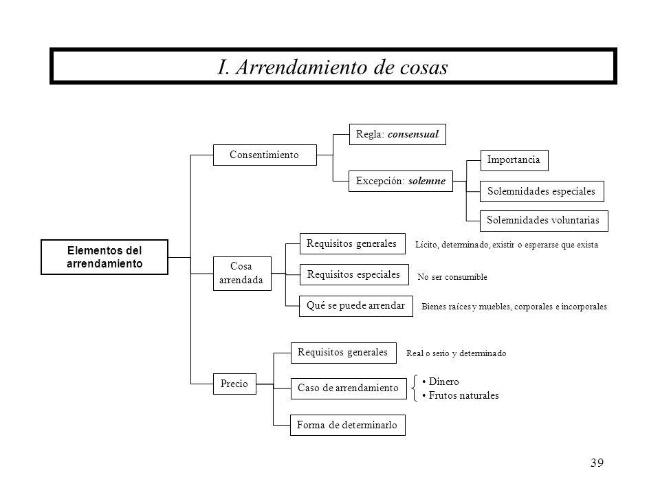 Elementos del arrendamiento