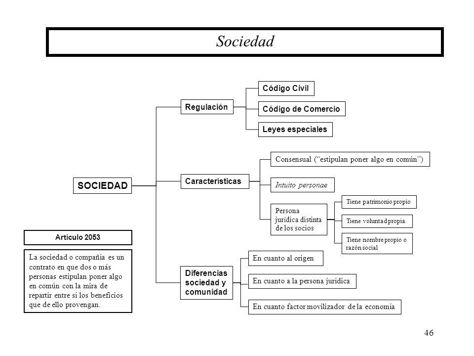 Sociedad SOCIEDAD Código Civil Regulación Código de Comercio
