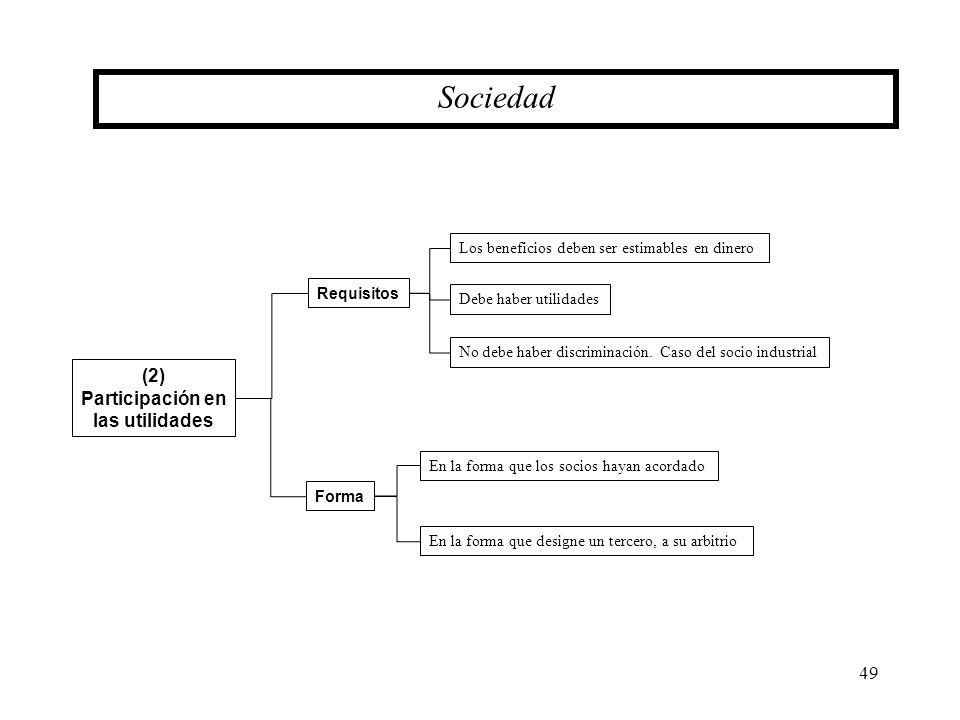 Sociedad (2) Participación en las utilidades