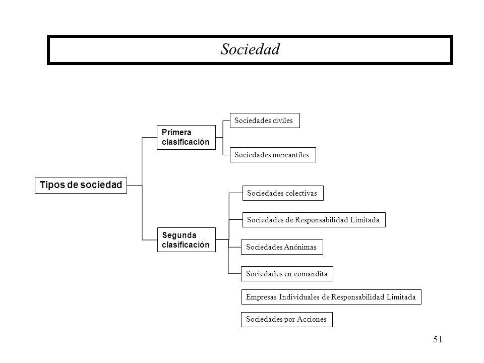 Sociedad Tipos de sociedad Sociedades civiles Primera clasificación