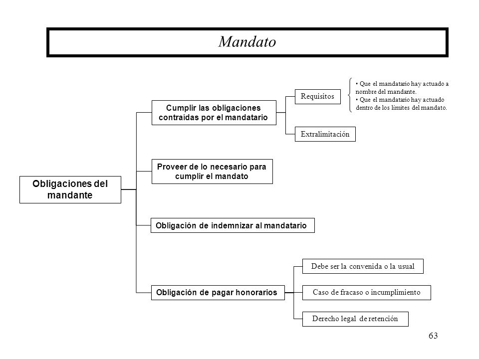 Mandato Obligaciones del mandante Requisitos