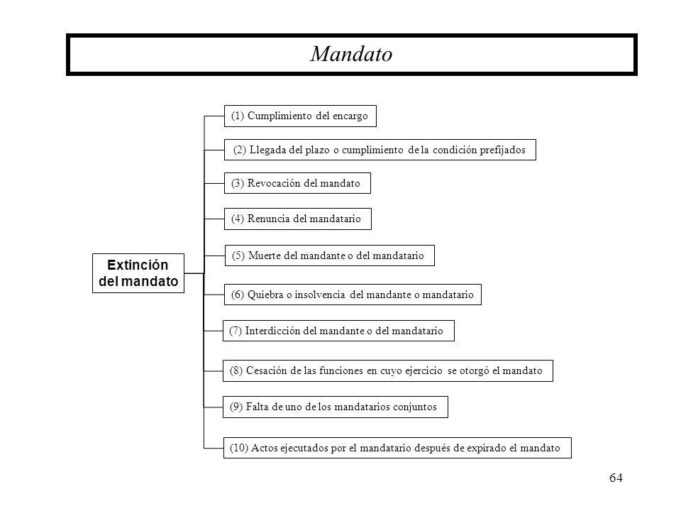 Mandato Extinción del mandato (1) Cumplimiento del encargo